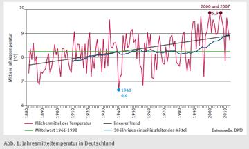 In Deutschland kein Klimawandel in Sicht –  das kann die SZ nicht auf sich sitzen lassen (Teil1)