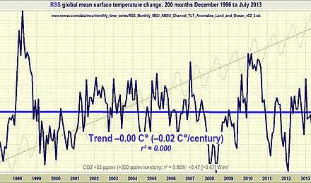 Hinsichtlich der anthropogen induzierten Klimaänderung besteht kein Handlungsbedarf