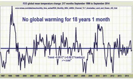 """IPCC 2014 : """"Synthese"""" kontra Messungen und Fakten"""