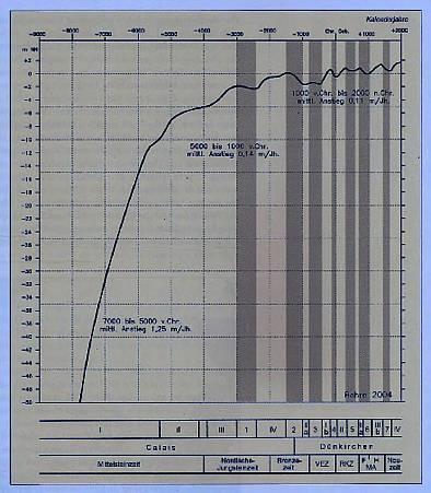 Säkularer und Aktueller Meeres-Anstieg: Pegel (1.6 mm/Jahr) oder SAT-Altimeter (3.2 mm/Jahr) –  WAS ist richtig ?
