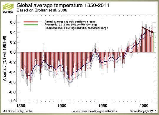 Abschied: Klima-Katastrophe und CO2-Wahn im freien Fall – weltweit !