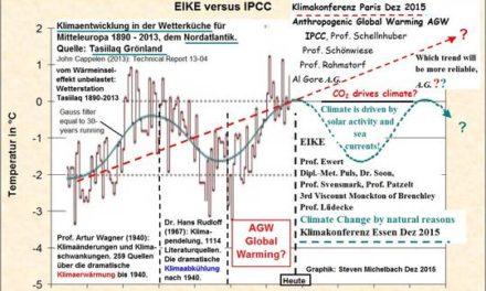 Eine wissenschaftliche Schlussfolgerung der 9. Klimakonferenz von EIKE in Essen