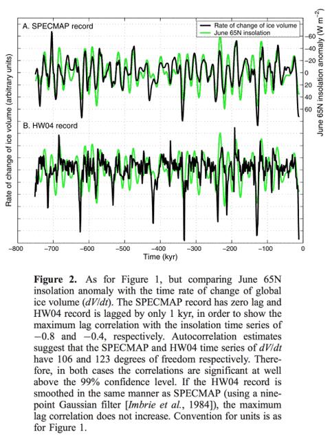 Das Rätsel der Eiszeiten: Teil XV – Roe vs. Huybers