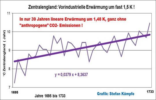 Ein Blick zurück: Erwärmung vor 300 Jahren stärker als heute!