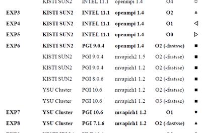 Eine weitere Unsicherheit für Klimamodelle – gleiche Modelle liefern unterschiedliche Ergebnisse, wenn auf unterschiedlichen Computern gerechnet