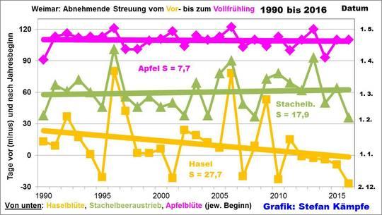 """Wärmerer April-  Grund zur Freude oder ein Vorzeichen der """"Klimakatastrophe""""? Teil 2- Warum Flora, Fauna oder Landwirtschaft Wetter- und Klimaschwankungen erstaunlich gut verkraften"""