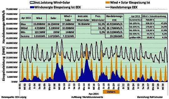 Windstrom im April: Null x viel = Null,  sehr wenig x viel = sehr wenig!