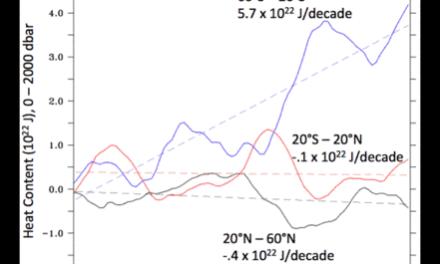 ARGO und der ozeanische Wärmegehalt