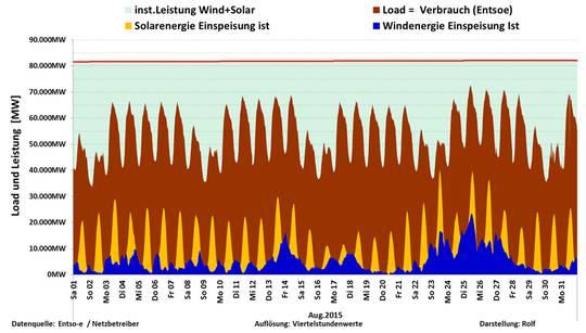 Einspeisung der Wind- und Solarenergie August 2015