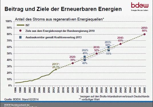 Wenn das mit Merkels Energiewende so weitergeht…