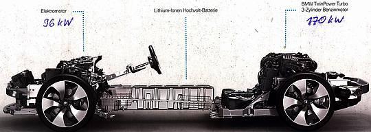 Hybridantrieb BMW i8 versus Benzin/Diesel Antriebe – Ein Vergleich