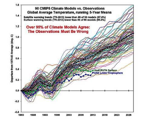 Fakten, welche die Klimapolitik beachten sollte