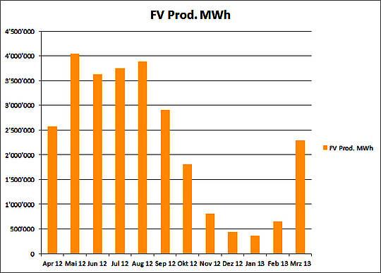 Energieautarkie am Beispiel Sonne: Wie ideal ist dezentral? Nur wenn Geld keine Rolle spielt!