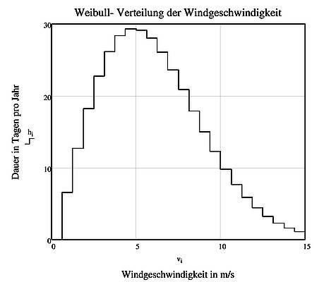Statistik und Verfügbarkeit von Wind- und Solarenergie in Deutschland