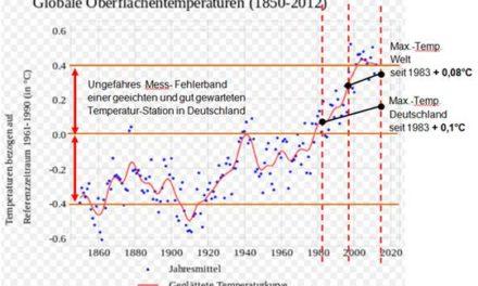 """Wenn PolitologInnen """"Klimastudien"""" machen – zur """"Klimastudie"""" von Bündnis 90/Die Grünen"""