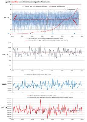 Kann man den Klimawandel in Deutschland wirklich täglich spüren?   Eine Suche mit überraschendem Ergebnis