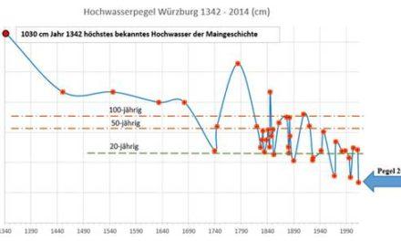 Die bayerische Umweltministerin Frau Scharf: Extremwetter, Extrem-Hochwasser und die Unberechenbarkeit des Wetters nehmen zu.  Doch stimmt das wirklich?