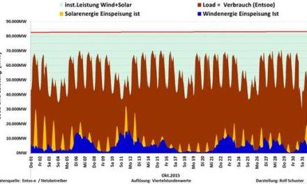 Wind und Solareinspeisung im Oktober 2015*