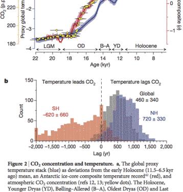 Das Rätsel der Eiszeiten – Teil XI: Das Ende der letzten Eiszeit