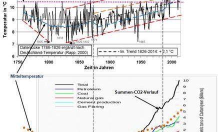 Greenpeace eNERGIE und IWES Fraunhofer fordern die vollständige Dekarbonisierung