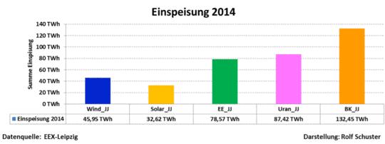 Die unbequeme Wahrheit: Energiedaten bis 16.12.2014 und ein kurzer Blick in die Zukunft