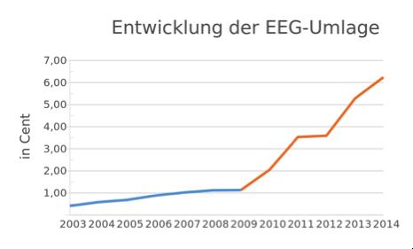 Strom und CO2: Deutschland im Treibsand der Illusionen