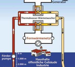 Geothermie – Grünstrom-Transformation – eine Entdeckung der EEG-Wendephysik