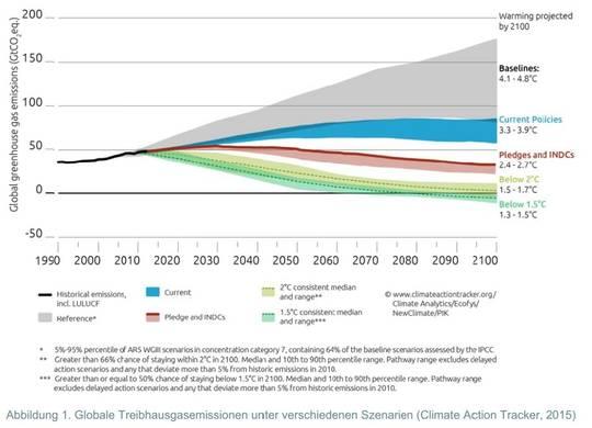 Paris COP21 Verpflichtung: Greenpeace und Hendricks wollen Deutschland  über das 1,5 ° Ziel so arm wie Bhutan, Gambia oder Äthopien machen