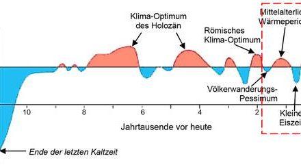 Rekonstruierte Temperaturverläufe der vergangenen zwei Jahrtausende. Eine Literatursichtung von 1990 bis ganz aktuell