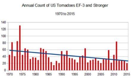 Nachgesehen:  Anzahl Tornadoopfer in den USA fast auf dem niedrigsten Stand seit Beginn der Zählung um 1875