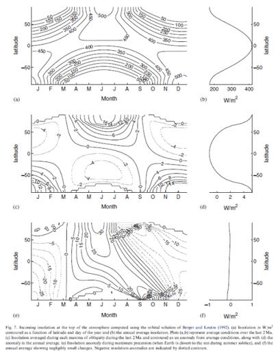 Das Rätsel der Eiszeiten XIV: Konzepte und Daten