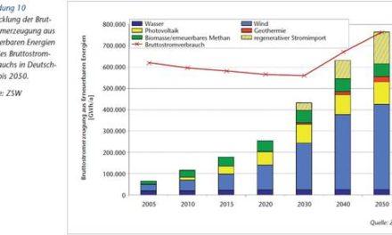 Elektro-Energiespeicherung, Notwendigkeit, Status und Kosten. Teil 1