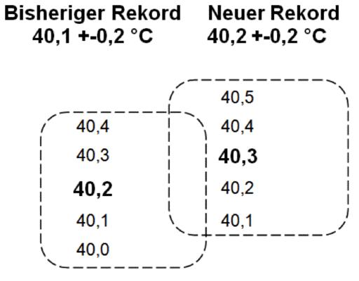 5. Juli 2015, der bisher heißeste Tag Deutschlands?
