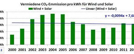 Auswertung der Energiedaten des Bundeswirtschaftsministeriums und Bundesumweltministeriums- Darstellung der CO2-Zahlen