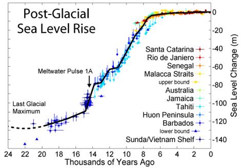 Ist der reiche Westen (wirklich) an den Inselflüchtlingen schuld, weil er CO2 emittiert? Teil1 Die Malediven