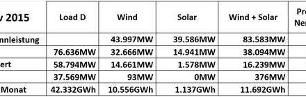 Ökostrom erklärt für DUMMIES anhand der Wind und Solareinspeisung im November 2015*