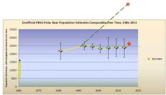 Der Eisbär vermehrt sich stetig – aber sein Aussterben simulieren darf man doch (2)