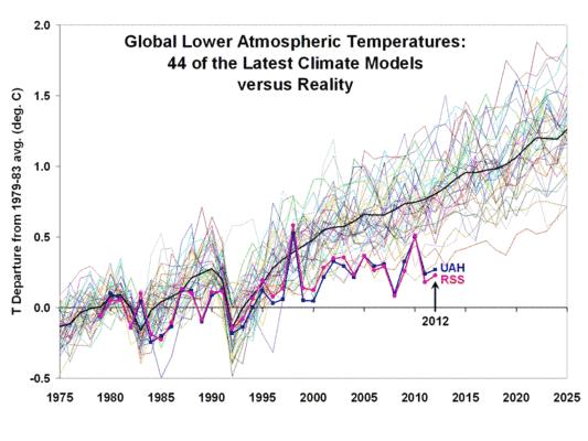 Die falsche Klima-Prognose des DWD (Deutscher Wetterdienst)