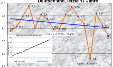 """DWD Forscher Wolfgang Riecke zur Frage nach Abkühlung: """"Ja, ist mir bekannt!"""""""