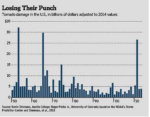 Der Rückgang der Schäden durch Tornados