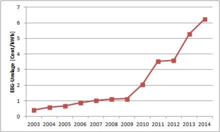 Energiewende wirkt: EEG-Umlage steigt 2014 auf 6,24 Cent