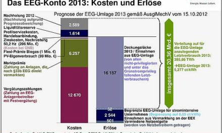 """NIE-Strom aus """"Erneuerbaren""""– den Deutschen nicht nur lieb, sondern auch immer teurer"""