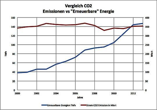 Frau Merkel, Sie wollen den CO2-Ausstoß verringern?