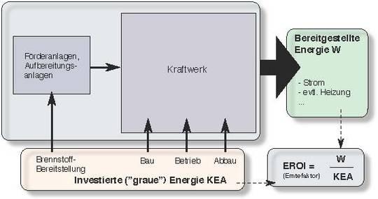 Die Energiewende und der energetische Erntefaktor