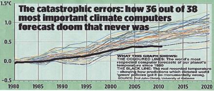 Die Weltttemperaturen folgen nicht dem CO2–  Fakten beweisen: CO2-Emissionen sind bedeutungslos