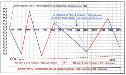 Manipulierte Temperatur-Daten? Erderwärmung – was wurde gemessen und wie wurde ausgewertet ?