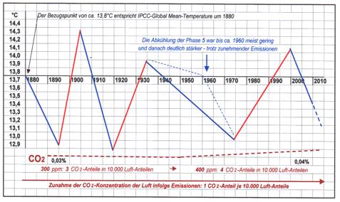 Fakten beweisen: keine Erd-Erwärmung infolge CO2–Emissionen