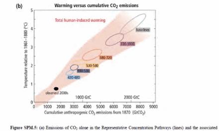 Analyse der Leitgrafik im IPCC Synthesis Report, SYR-AR5 und der Trend zu Alarmismus beim IPCC