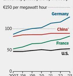 Deutschlands teures Vabanquespiel mit Erneuerbarer Energie