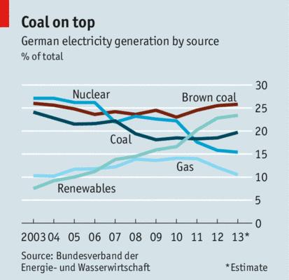 """Sonnig, windig, teuer und schmutzig: Deutschlands neuer """"Superminister"""" für Wirtschaft und Energie hat seine Arbeit aufgenommen"""